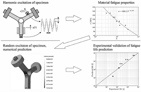 high cycle fatigue analysis 3d thesis